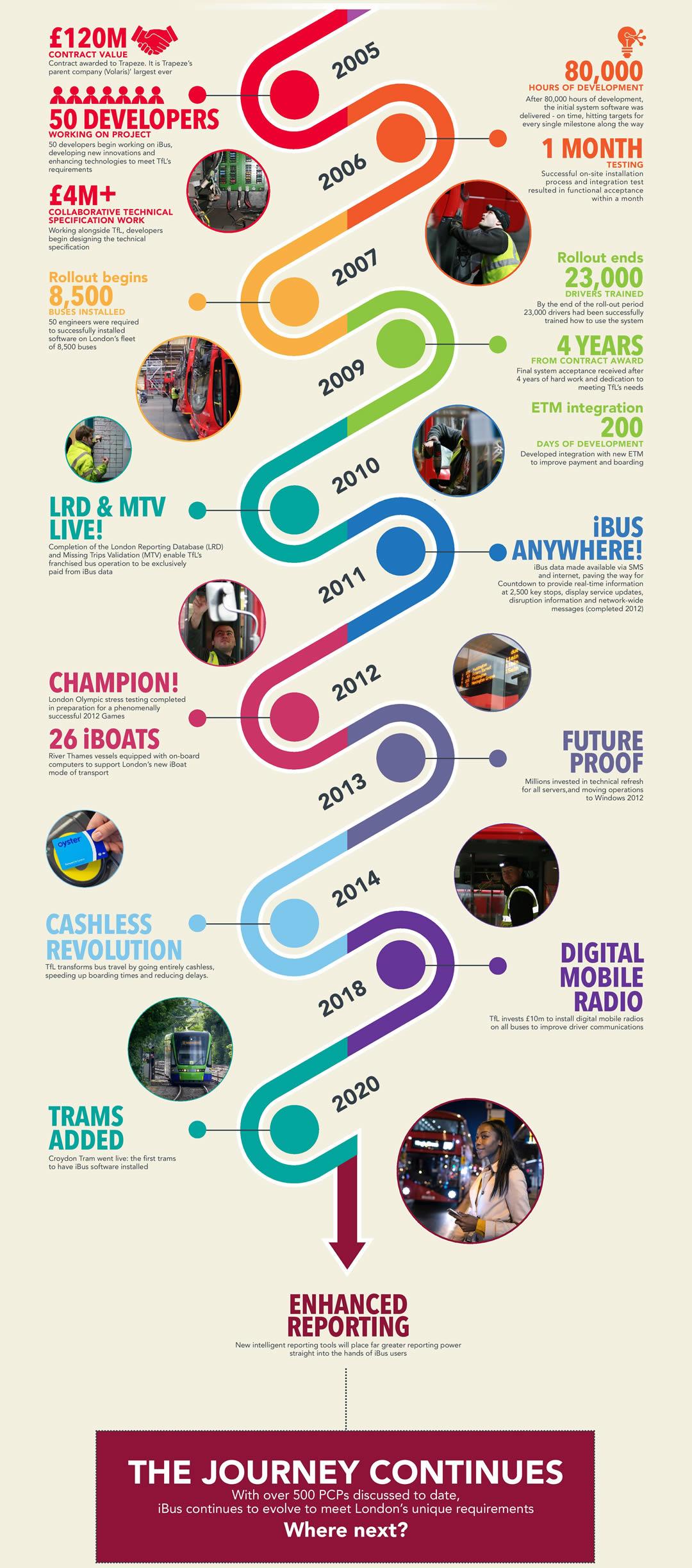 IBus Timeline