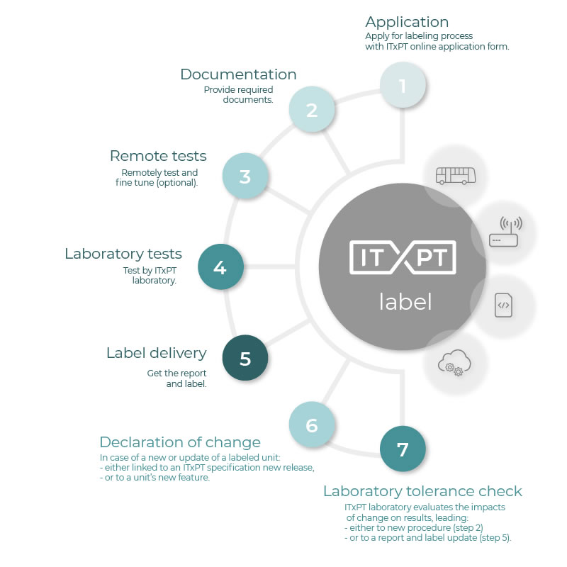 itxpt-labelling-process