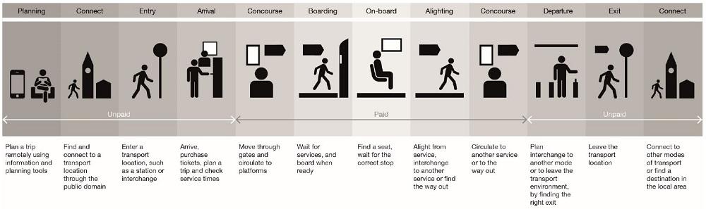 passenger-information-journey